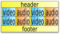Video file layout